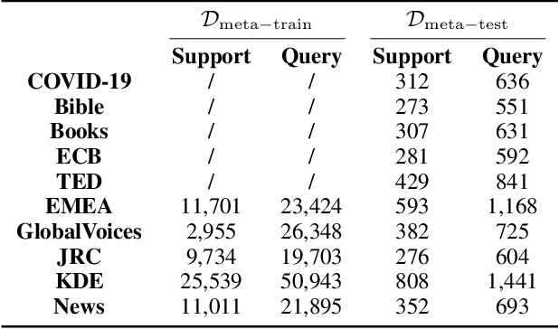 Figure 2 for Meta-Curriculum Learning for Domain Adaptation in Neural Machine Translation