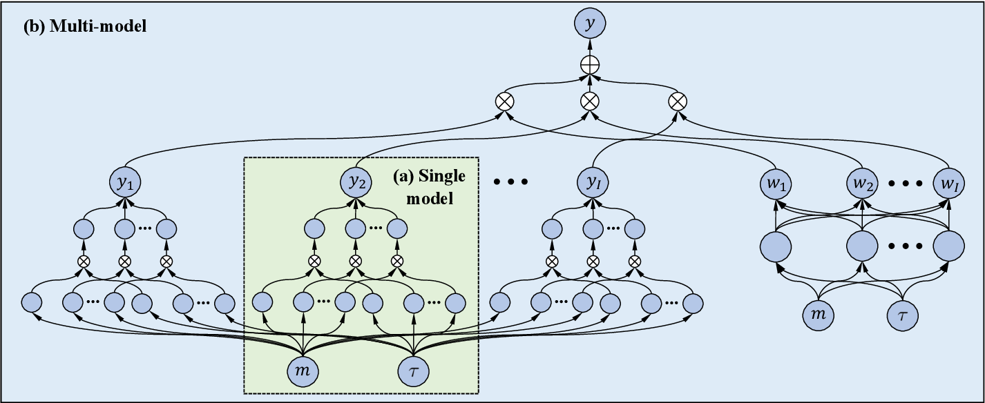 Figure 1 for Gated deep neural networks for implied volatility surfaces