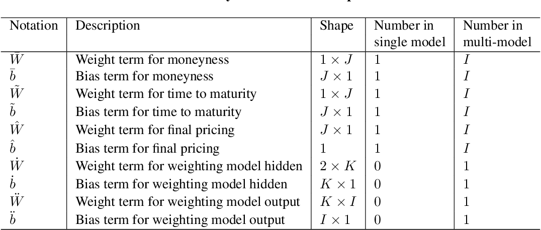 Figure 2 for Gated deep neural networks for implied volatility surfaces