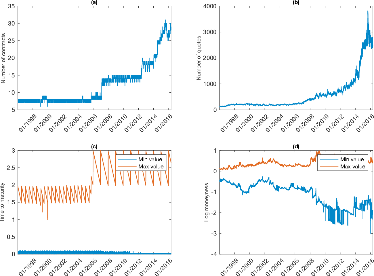 Figure 3 for Gated deep neural networks for implied volatility surfaces