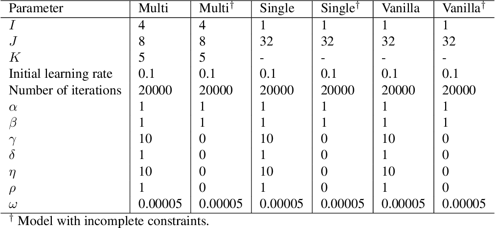 Figure 4 for Gated deep neural networks for implied volatility surfaces
