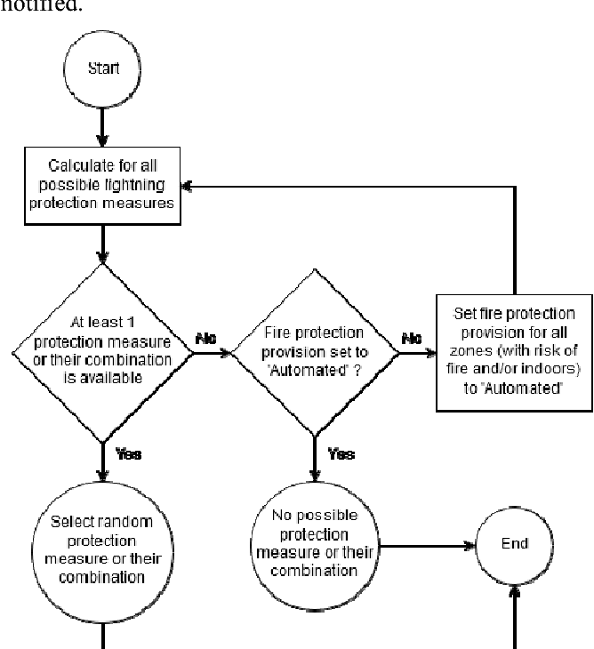 Development of a Template for the Risk Assessment for