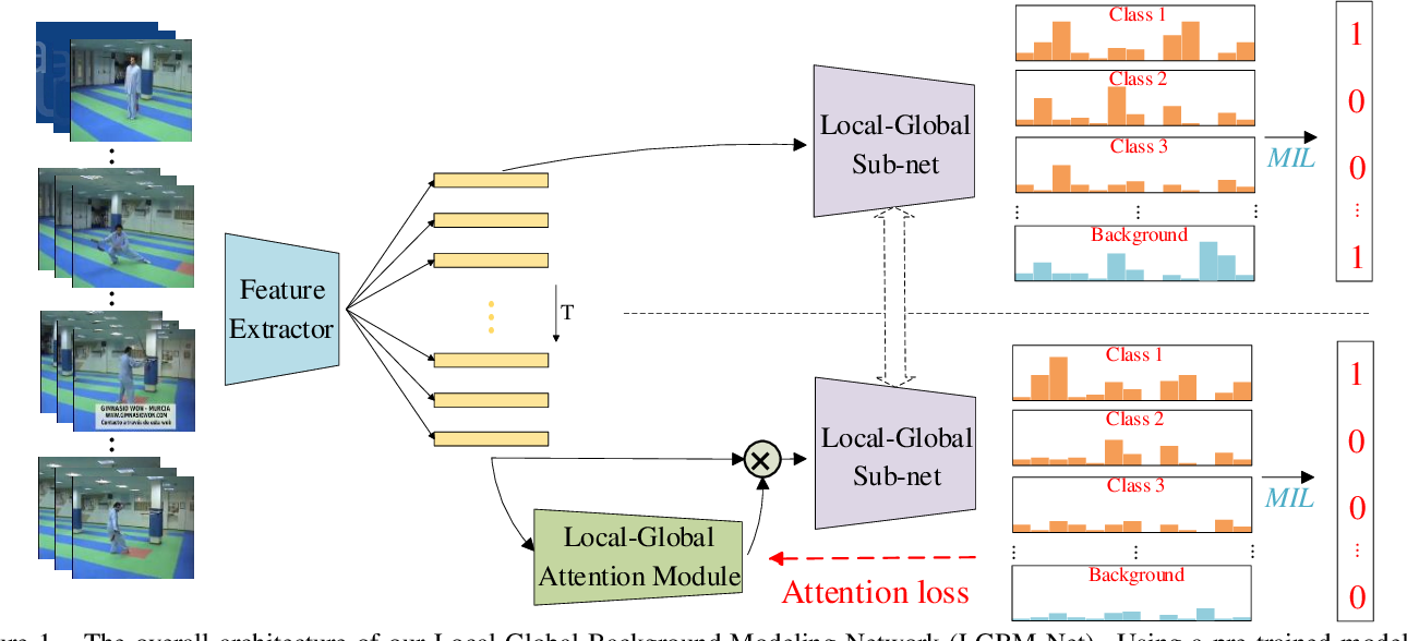 Figure 1 for Weakly-Supervised Temporal Action Localization Through Local-Global Background Modeling