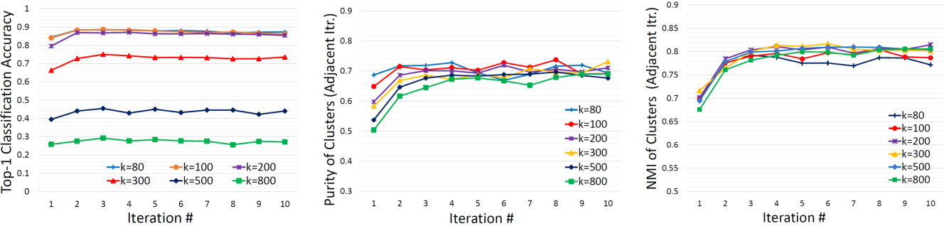 Figure 3 for Unsupervised Category Discovery via Looped Deep Pseudo-Task Optimization Using a Large Scale Radiology Image Database