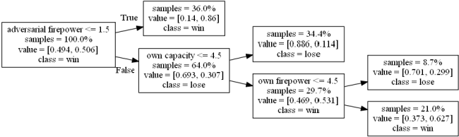 Figure 3 for Analysis of the Synergy between Modularity and Autonomy in an Artificial Intelligence Based Fleet Competition