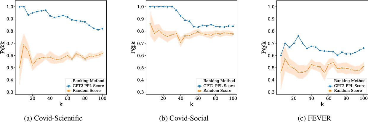 Figure 4 for Towards Few-Shot Fact-Checking via Perplexity