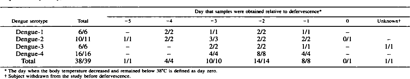 TABLE 1 Comparison of reverse transcriptase—polymerase chain reaction with mosquito inoculation for dengue virus detection in plasma specimens (preliminary study)