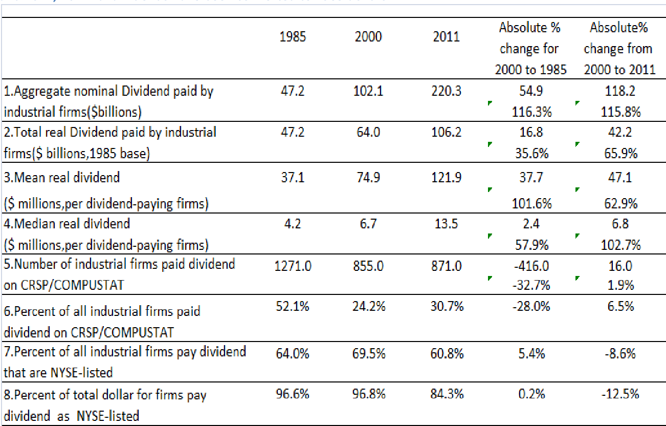 PDF] The relationship between earnings and cash payout in