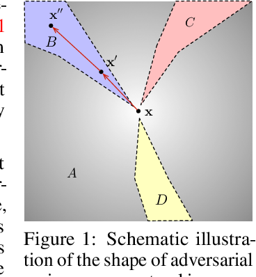 Figure 1 for A New Defense Against Adversarial Images: Turning a Weakness into a Strength