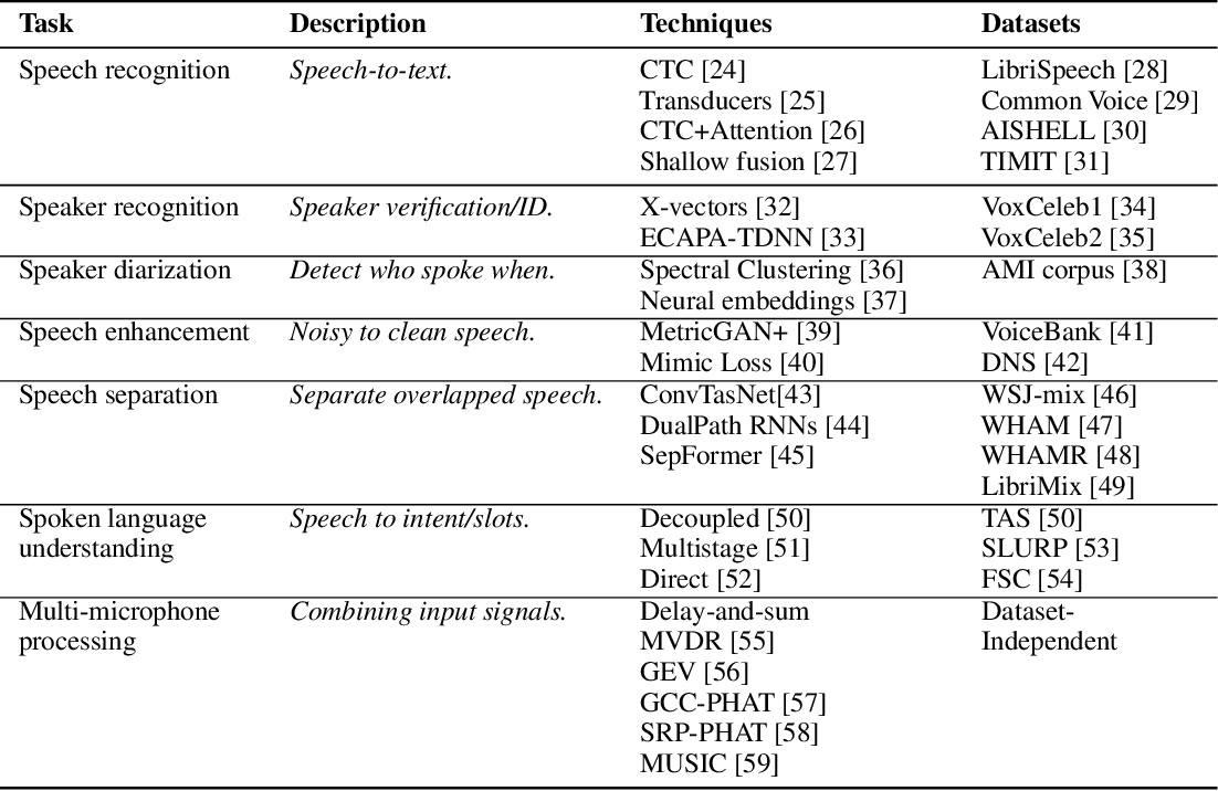 Figure 1 for SpeechBrain: A General-Purpose Speech Toolkit