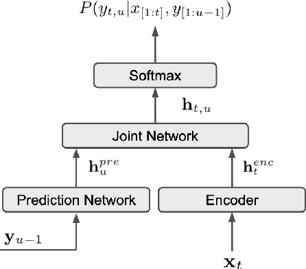 Figure 1 for Efficient minimum word error rate training of RNN-Transducer for end-to-end speech recognition