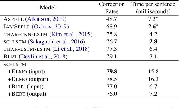 Figure 2 for NeuSpell: A Neural Spelling Correction Toolkit