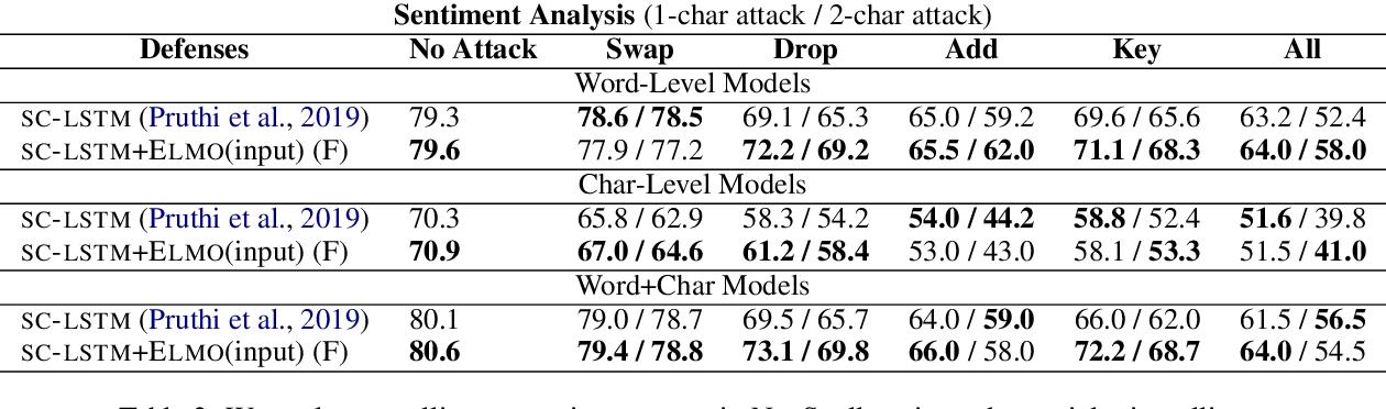 Figure 4 for NeuSpell: A Neural Spelling Correction Toolkit