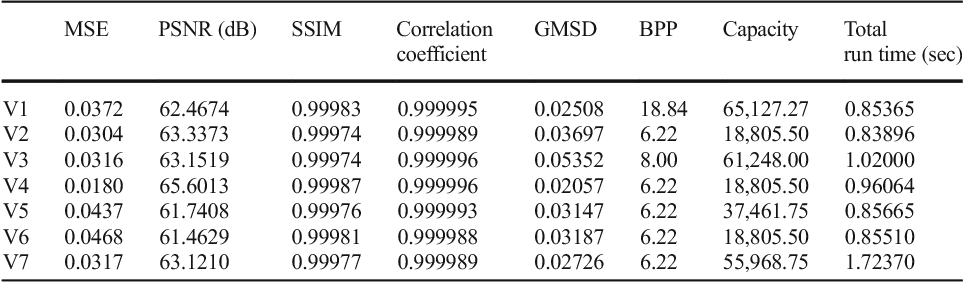 Table 1 from An improved data-hiding approach using skin-tone