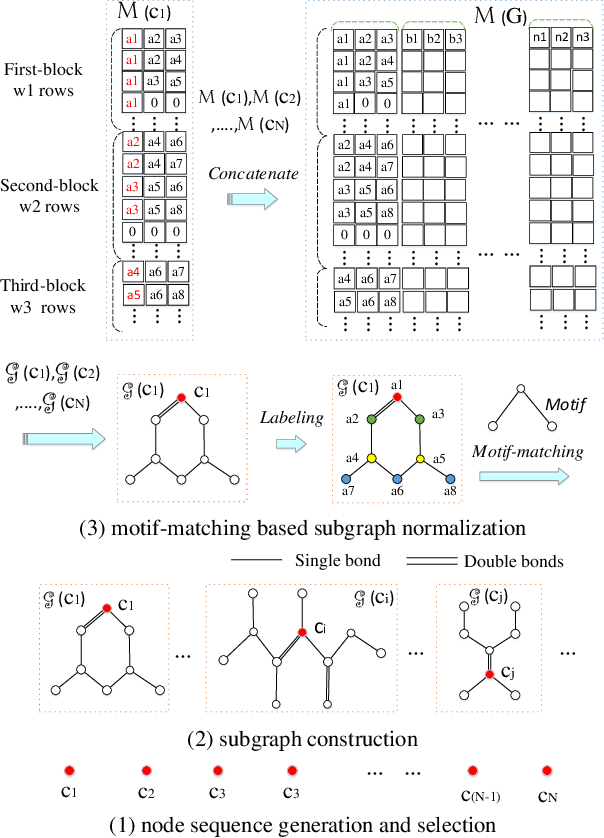 Figure 1 for Graph Convolutional Neural Networks via Motif-based Attention