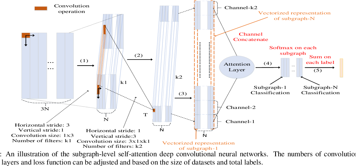 Figure 3 for Graph Convolutional Neural Networks via Motif-based Attention