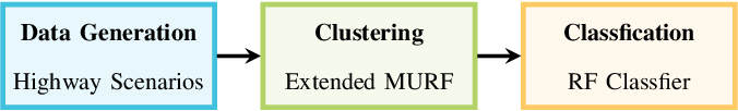 Figure 1 for Unsupervised and Supervised Learning with the Random Forest Algorithm for Traffic Scenario Clustering and Classification