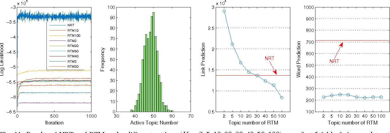 Figure 3 for Nonparametric Relational Topic Models through Dependent Gamma Processes