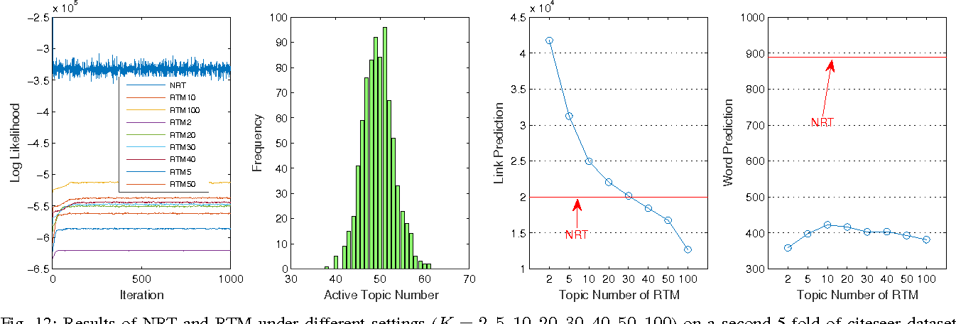 Figure 4 for Nonparametric Relational Topic Models through Dependent Gamma Processes