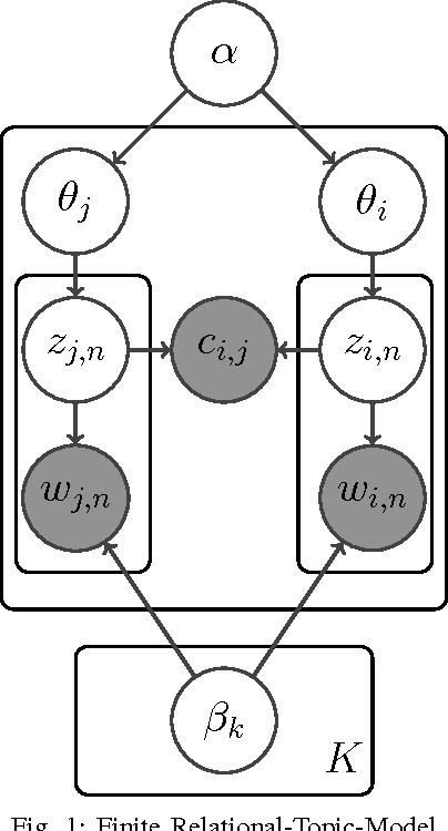 Figure 1 for Nonparametric Relational Topic Models through Dependent Gamma Processes
