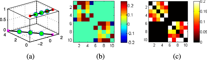 Figure 3 for On Geometric Analysis of Affine Sparse Subspace Clustering