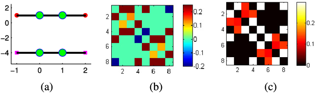 Figure 4 for On Geometric Analysis of Affine Sparse Subspace Clustering