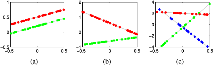 Figure 1 for On Geometric Analysis of Affine Sparse Subspace Clustering