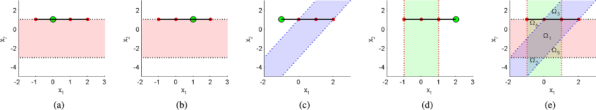Figure 2 for On Geometric Analysis of Affine Sparse Subspace Clustering