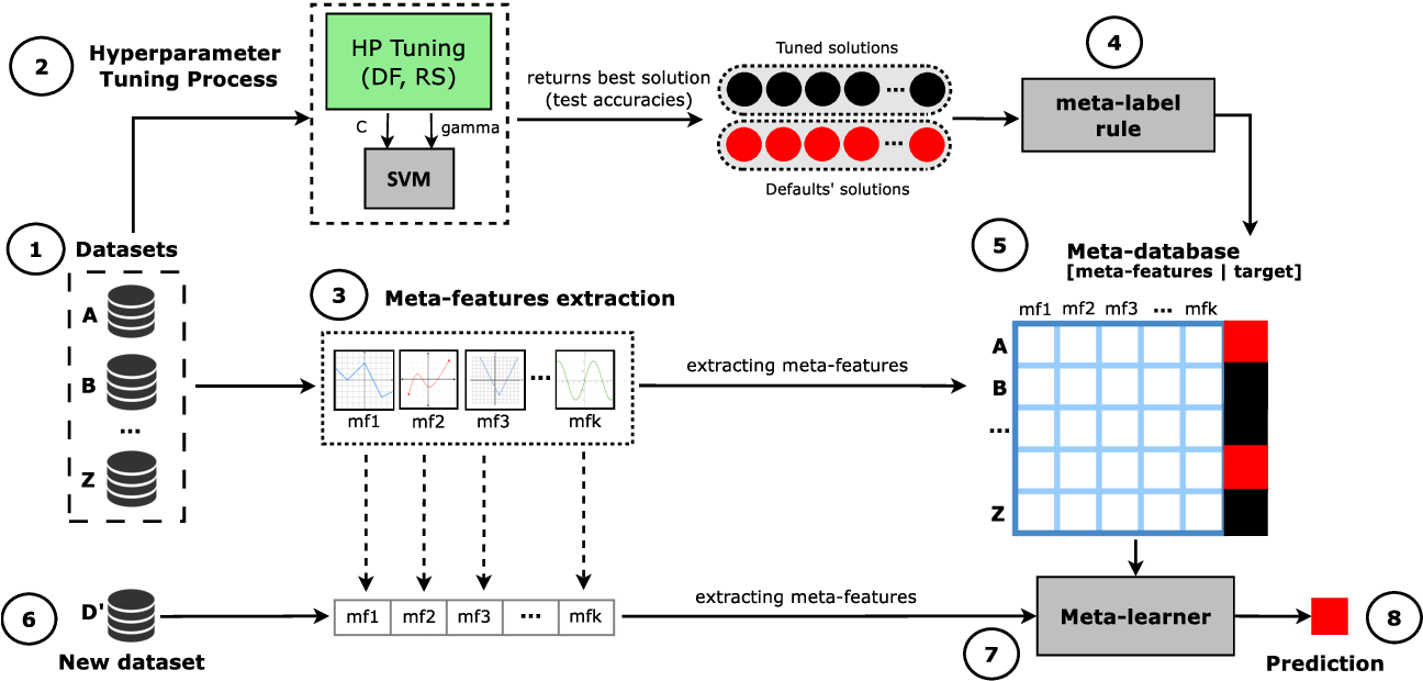 Figure 1 for A meta-learning recommender system for hyperparameter tuning: predicting when tuning improves SVM classifiers