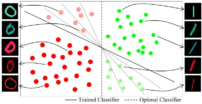 Figure 1 for Learning Not to Learn: Training Deep Neural Networks with Biased Data