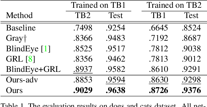 Figure 2 for Learning Not to Learn: Training Deep Neural Networks with Biased Data