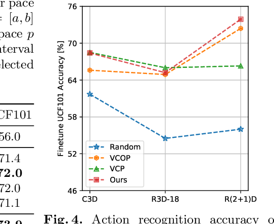 Figure 2 for Self-supervised Video Representation Learning by Pace Prediction