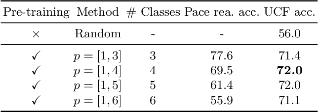 Figure 3 for Self-supervised Video Representation Learning by Pace Prediction