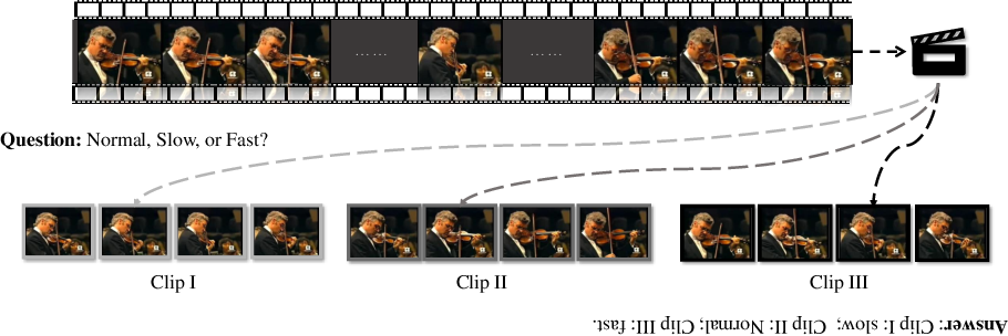 Figure 1 for Self-supervised Video Representation Learning by Pace Prediction