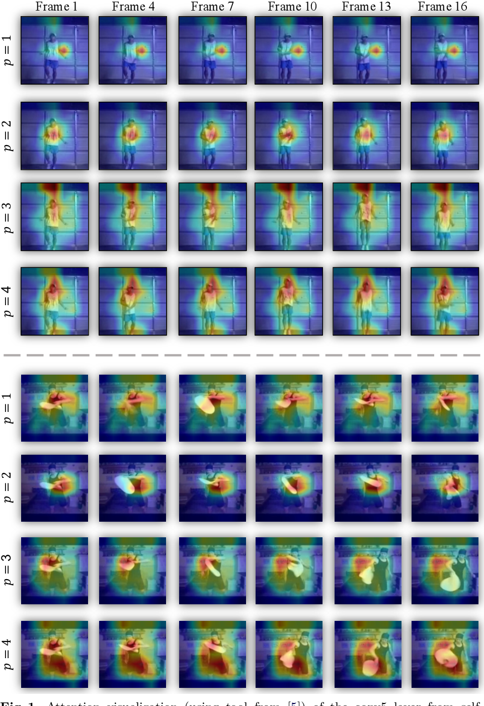 Figure 4 for Self-supervised Video Representation Learning by Pace Prediction