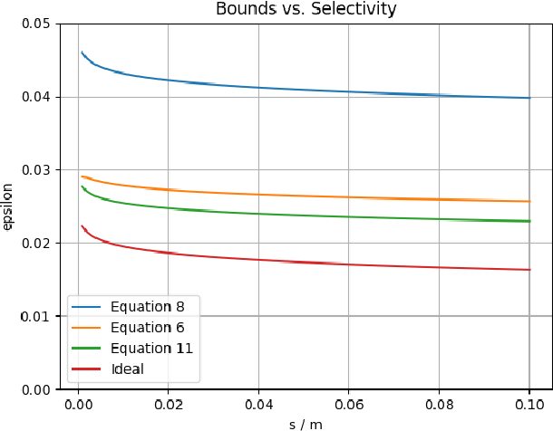 Figure 3 for Ensemble Validation: Selectivity has a Price, but Variety is Free