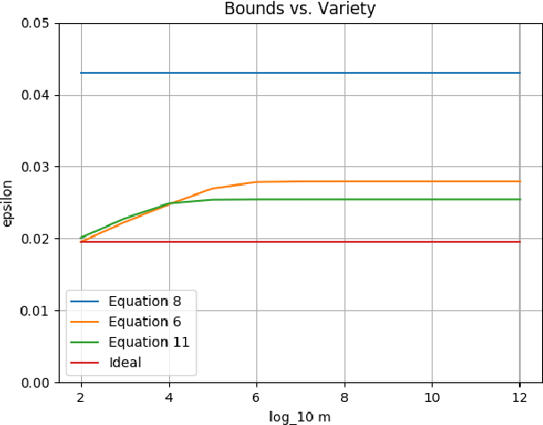 Figure 4 for Ensemble Validation: Selectivity has a Price, but Variety is Free