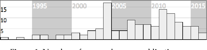 Figure 1: Number of approaches per publication year.