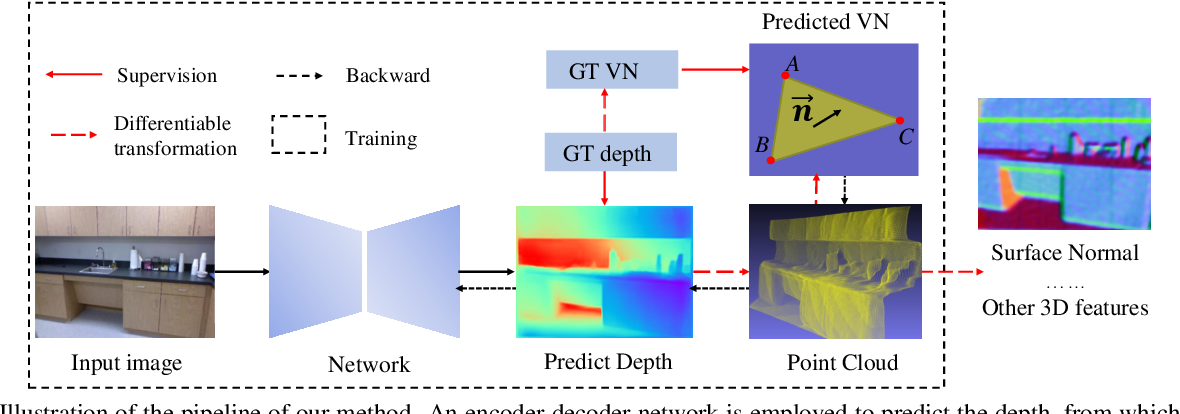 Figure 3 for Enforcing geometric constraints of virtual normal for depth prediction