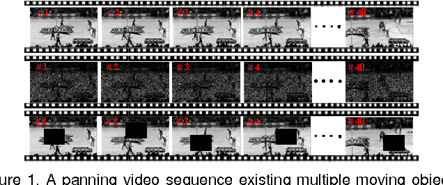 Figure 1 for A New Low-Rank Tensor Model for Video Completion