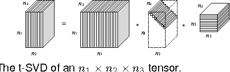 Figure 3 for A New Low-Rank Tensor Model for Video Completion