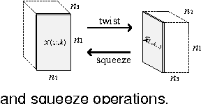 Figure 4 for A New Low-Rank Tensor Model for Video Completion