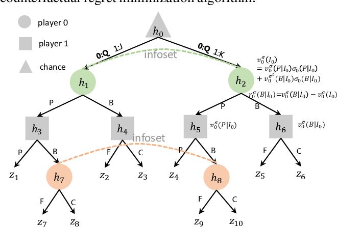 Figure 1 for Double Neural Counterfactual Regret Minimization