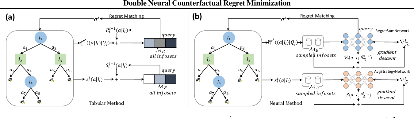 Figure 3 for Double Neural Counterfactual Regret Minimization