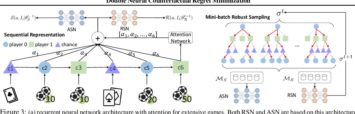 Figure 4 for Double Neural Counterfactual Regret Minimization