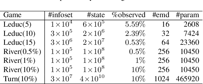 Figure 2 for Double Neural Counterfactual Regret Minimization