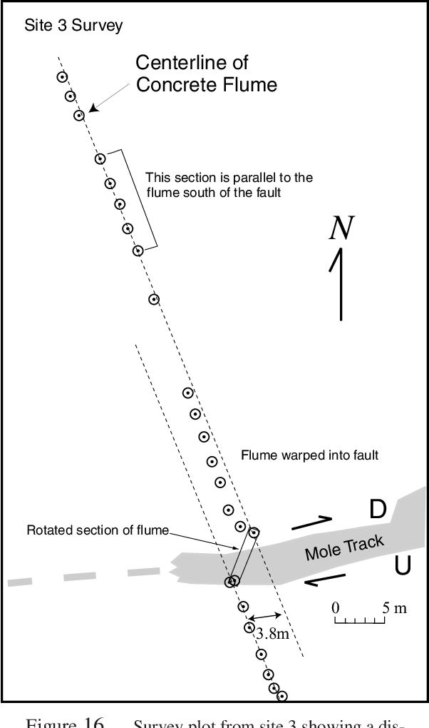Figure 16 from Lateral offsets on surveyed cultural features