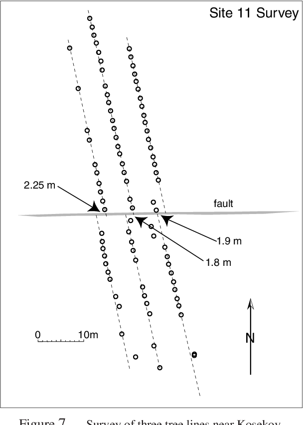 Figure 7 from Lateral offsets on surveyed cultural features