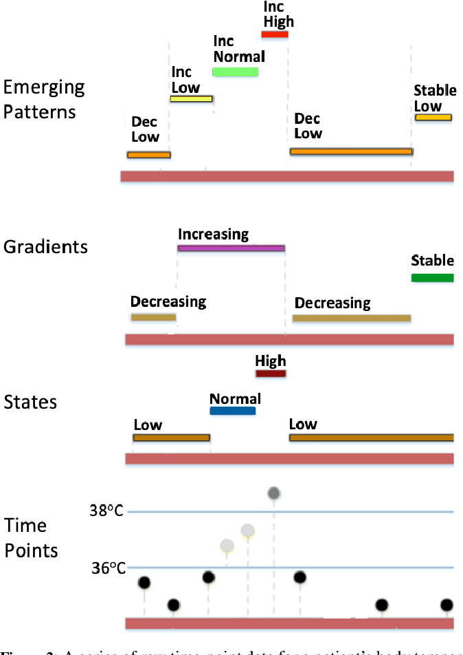 Figure 3 for Modeling Rare Interactions in Time Series Data Through Qualitative Change: Application to Outcome Prediction in Intensive Care Units