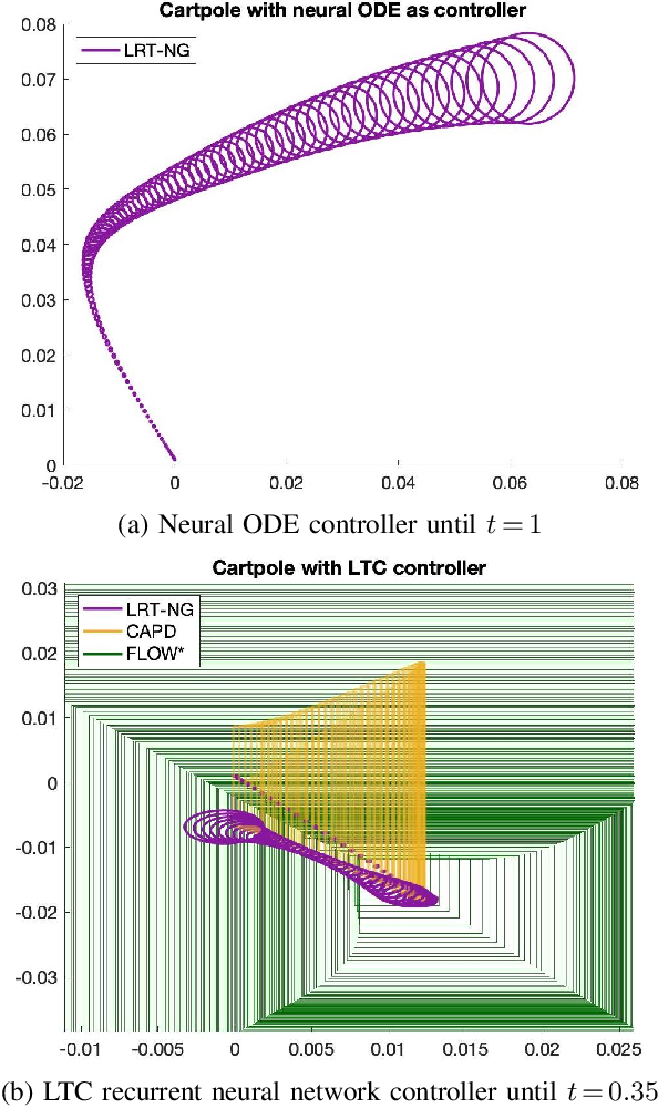 Figure 3 for Lagrangian Reachtubes: The Next Generation